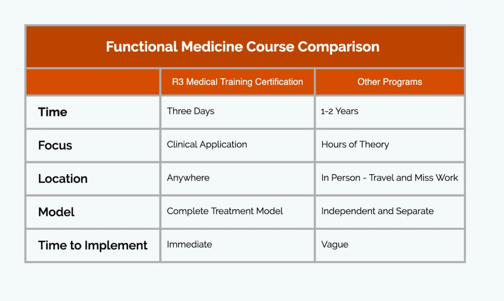 Functional Medicine Course Comparison